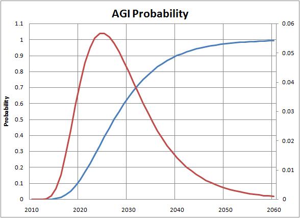 Agi coin price prediction indicator - Dent coin telegram 711